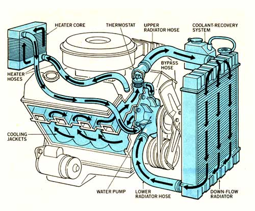 a vehicle's cooling system is designed to dissipate the heat created by  combustion and keep the engine running at an optimal temperature for good  fuel